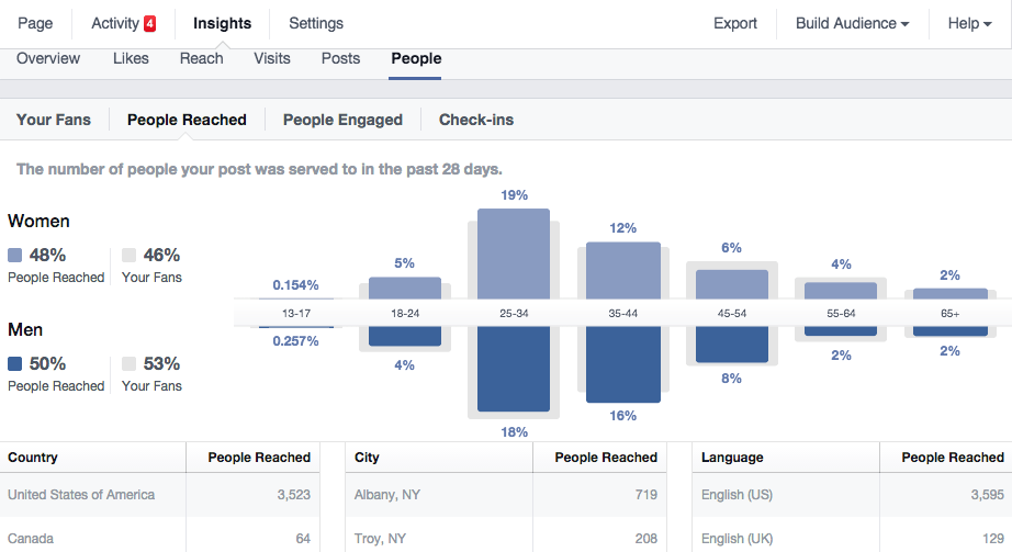 Facebook Insight: People